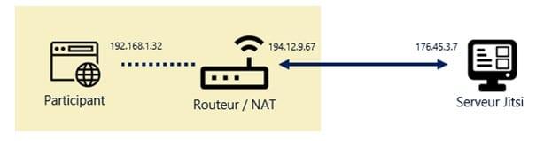 Routeur/NAT